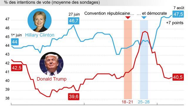 Donald Trump élu 45ème président des USA : le grand raté des instituts de sondage