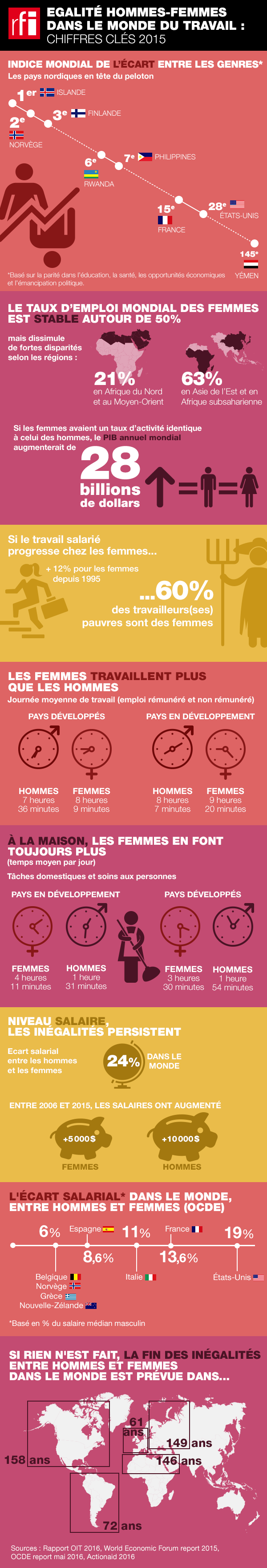 [Infographie] En chiffres, l'égalité hommes-femmes dans le monde du travail