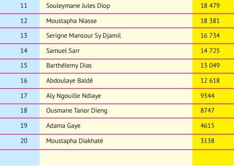 Les personnalités politiques les plus célèbres sur Facebook: Macky Sall, Karim Wade et Malick Gakou sur le podium, Idy 5ème, Khalifa Sall 6ème, Abdoul Mbaye 7ème