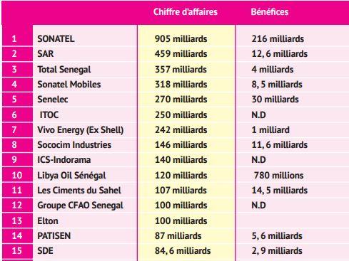 Top 30 des meilleures entreprises du Sénégal : Sonatel (905 milliards FCFA), SAR (459 milliards), Total Sénégal (357 milliards) sur le podium