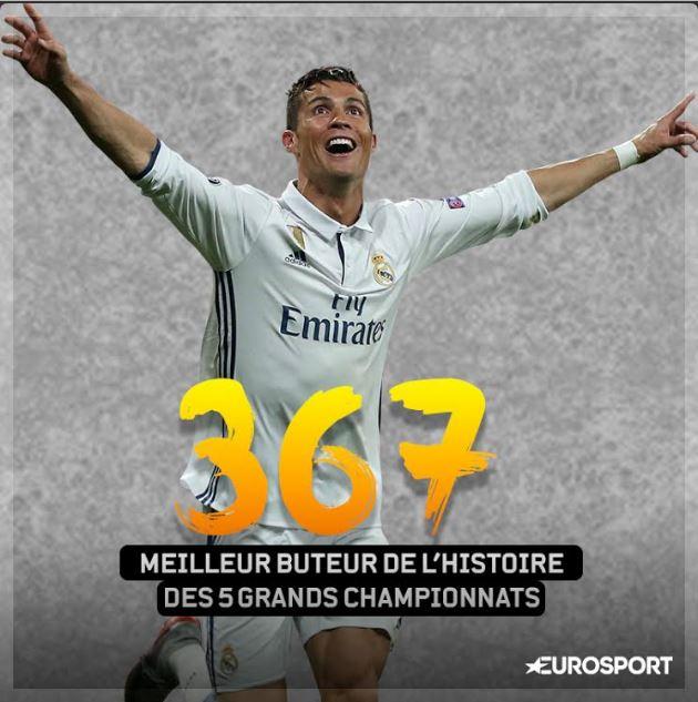 Ronaldo devient le meilleur buteur de l'histoire des 5 grands championnats avec 367 buts. Il devance Jimmy Greaves (366)