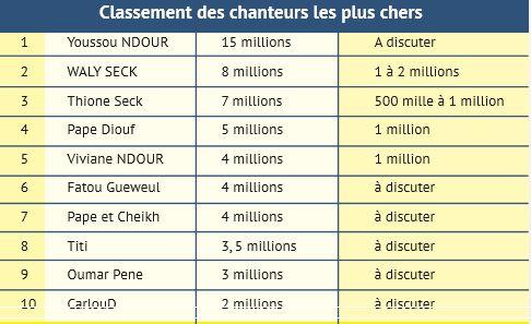 Youssou Ndour, Wally Seck, Viviane Chidid, les chanteurs et la chanteuse les plus chers du Sénégal