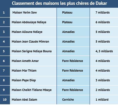 Top 10 des maisons les plus chères des milliardaires sénégalais à Dakar