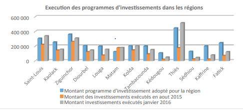Programmes et projets à réaliser à fin 2017 : 2 998,745 milliards de F CFA investis dans les régions