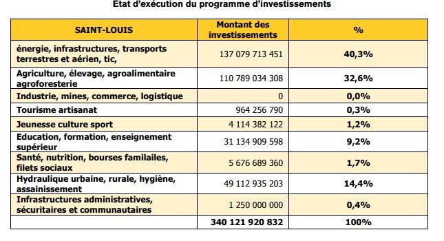 Région de Saint-Louis : 340 121 920 832 FCFA financés en termes de  projets et programmes, pour un taux d'exécution de 111%