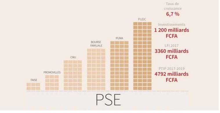Sénégal Émergent 2012-2017 : Politique économique et sociale, le temps des performances