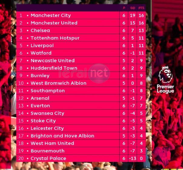 Classement Premier League : City/United, ce n'est plus une question d'ordre alphabétique