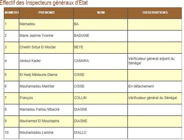 La liste des inspecteurs généraux d'Etat du Sénégal