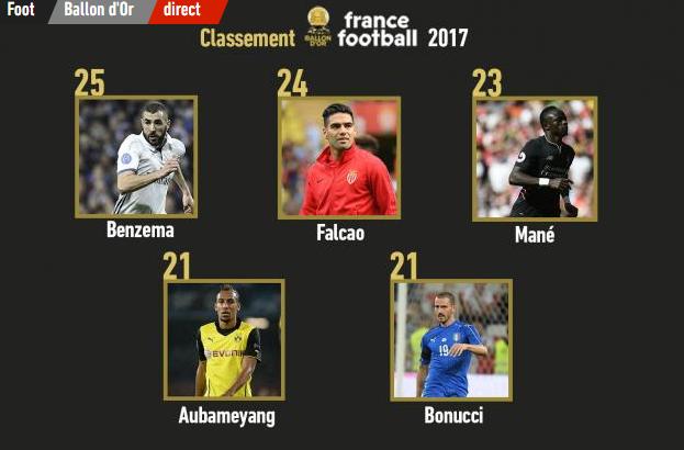 Ballon d'Or France Football 2017: Sadio Mané 23éme sur la liste et devance Benzema,  Falcao, ...