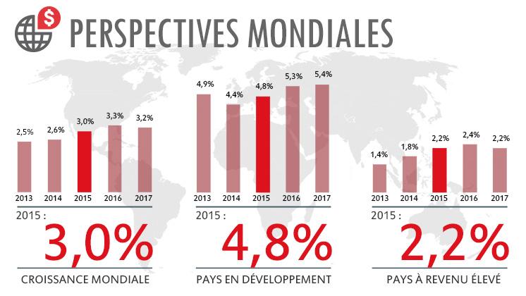 Perspectives pour l'économie mondiale : Un redressement généralisé pour combien de temps en Afrique subsaharienne