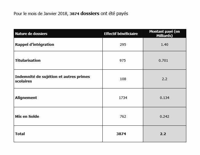 105,5 milliards FCFA payés à 71. 658 enseignants entre 2015 et 2017 (Documents)