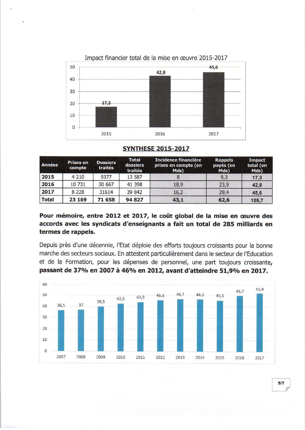 EXCLUSIF Mise en oeuvre des accords avec les enseignants : la vérité par les chiffres de 2015 à 2018