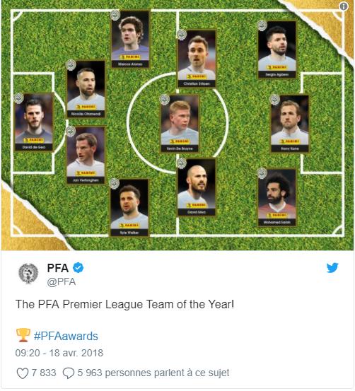 Onze de l'année PFA: Mohamed Salah, le seul africain dans l'équipe type de la Premier League de la saison