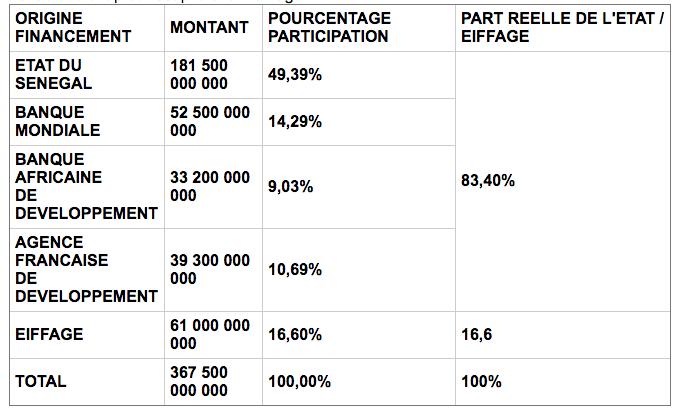 Le premier scandale est que c'est le contribuable sénégalais qui a fiancé les 83% du projet, alors que les populations seront obligées de payer au profit d'Eiffage, le concessionnaire français qui va encaisser dans des termes opaques.   Le tableau ci-après récapitule le montage :