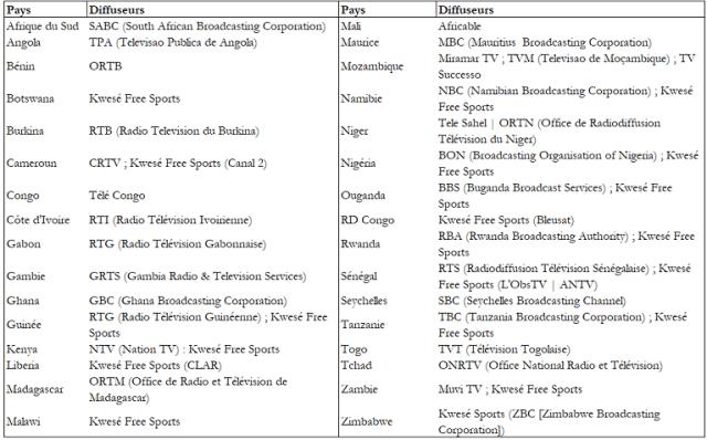 Coupe du monde 2018 : fin du monopole des diffuseurs publics sur le clair, Gfm sur la liste