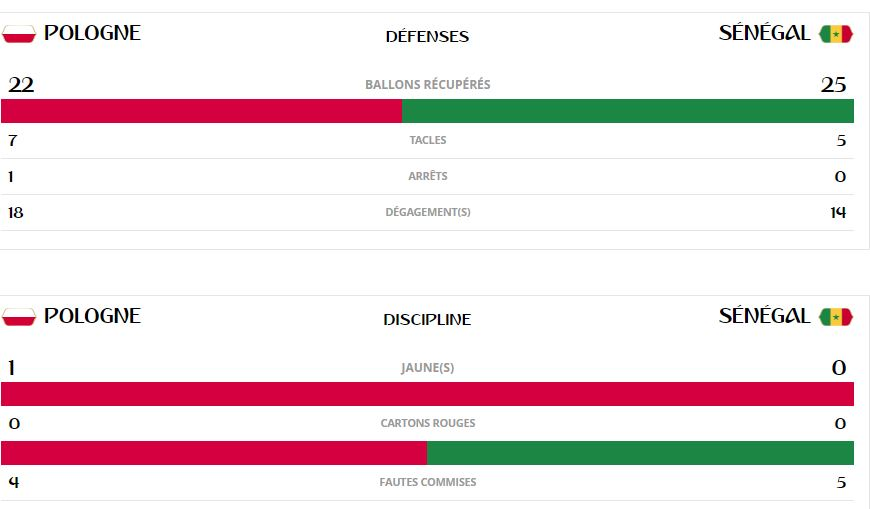 Pologne-Sénégal, les statistiques du match