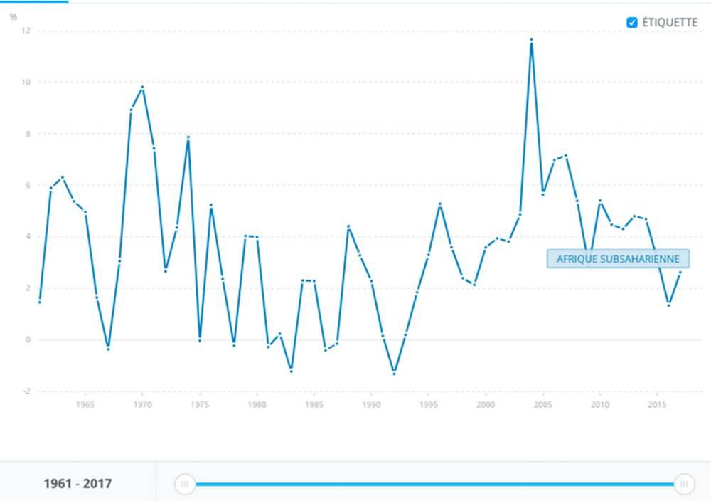 Croissance du PIB ( % annuel). Données des comptes nationaux de la Banque mondiale et fichiers de données des comptes nationaux de l'OCDE. © Banque mondiale