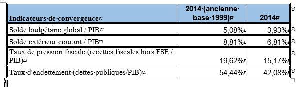 Projet de rénovation des comptes nationaux : L'ANSD met en place une nouvelle année de base des comptes nationaux du Sénégal