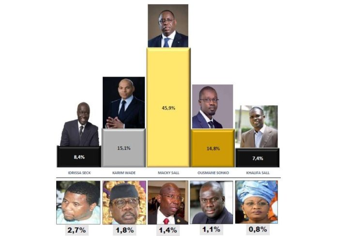 Présidentielle 2019 : un sondage révèle les intentions de vote pour chaque candidat