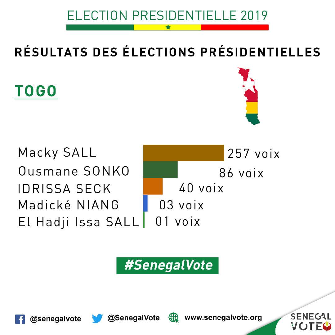 ELECTION PRÉSIDENTIELLE 2019 : Les Résultats du vote au Togo