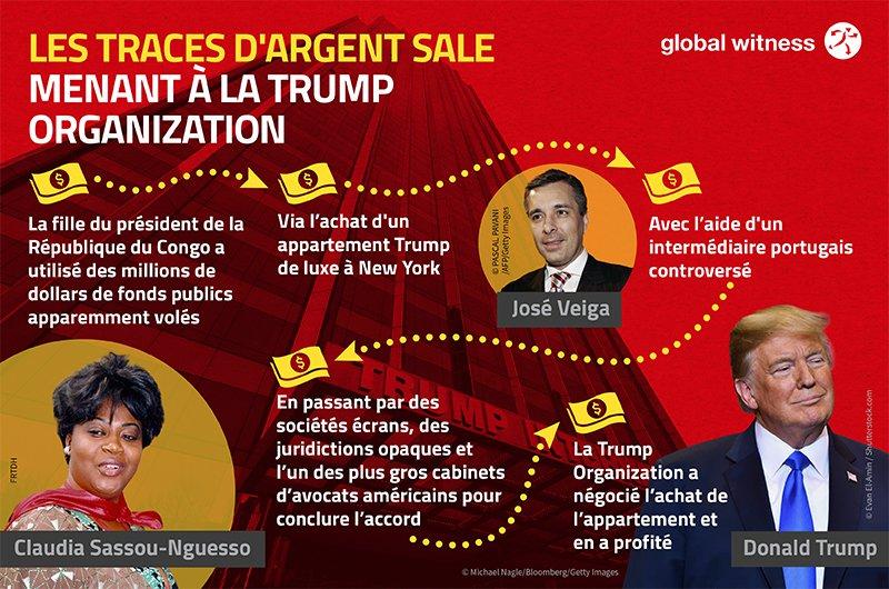 LE CONDO DE LUXE TRUMP:  Comment Claudia Sassou Nguesso a acheté un appartement Trump new-yorkais avec de l'argent entaché