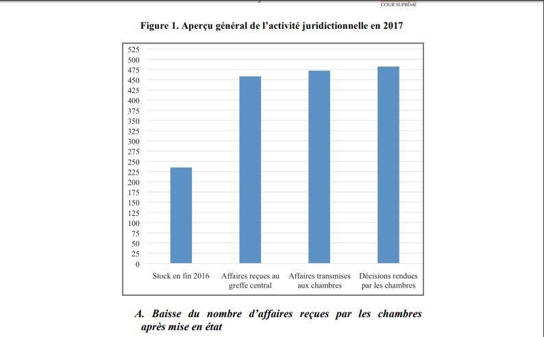 Rapport 2017: la Cour suprême a rendu 482 décisions dont 18 par les Chambres réunies