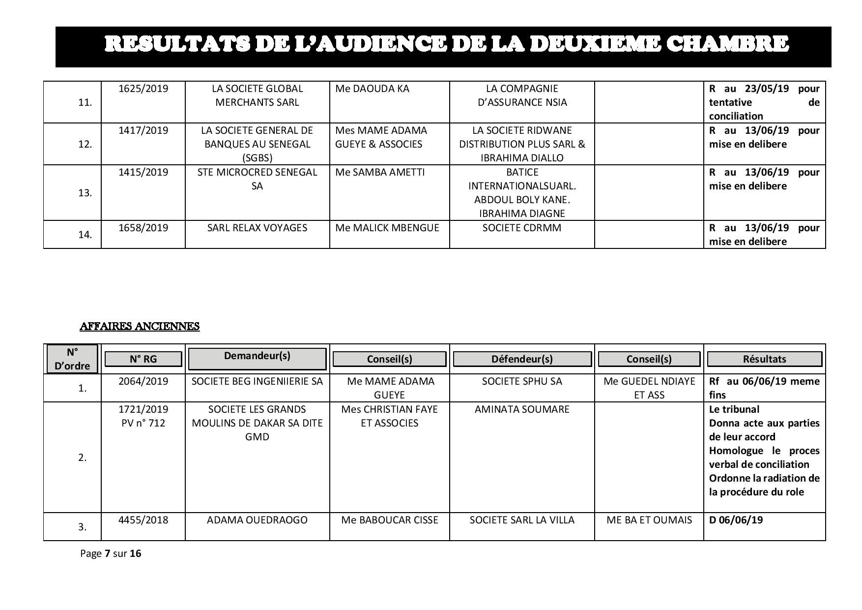 Tribunal du Commerce: résultats de l'audience de la deuxième Chambre du jeudi 16 mai 2019