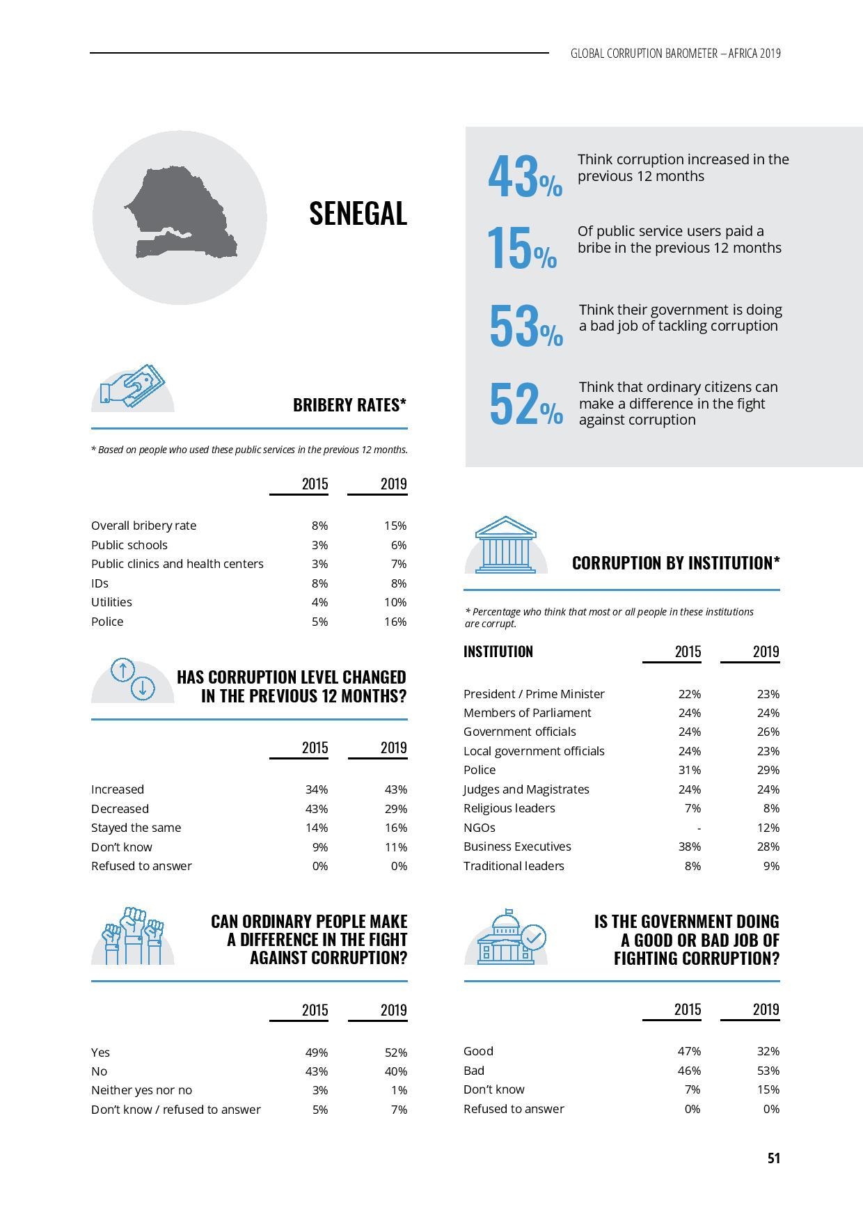 Transparency international épingle le Sénégal: le gouvenernent, le parlement, la police, la justice …parmi les secteurs les plus corrompus (Document)