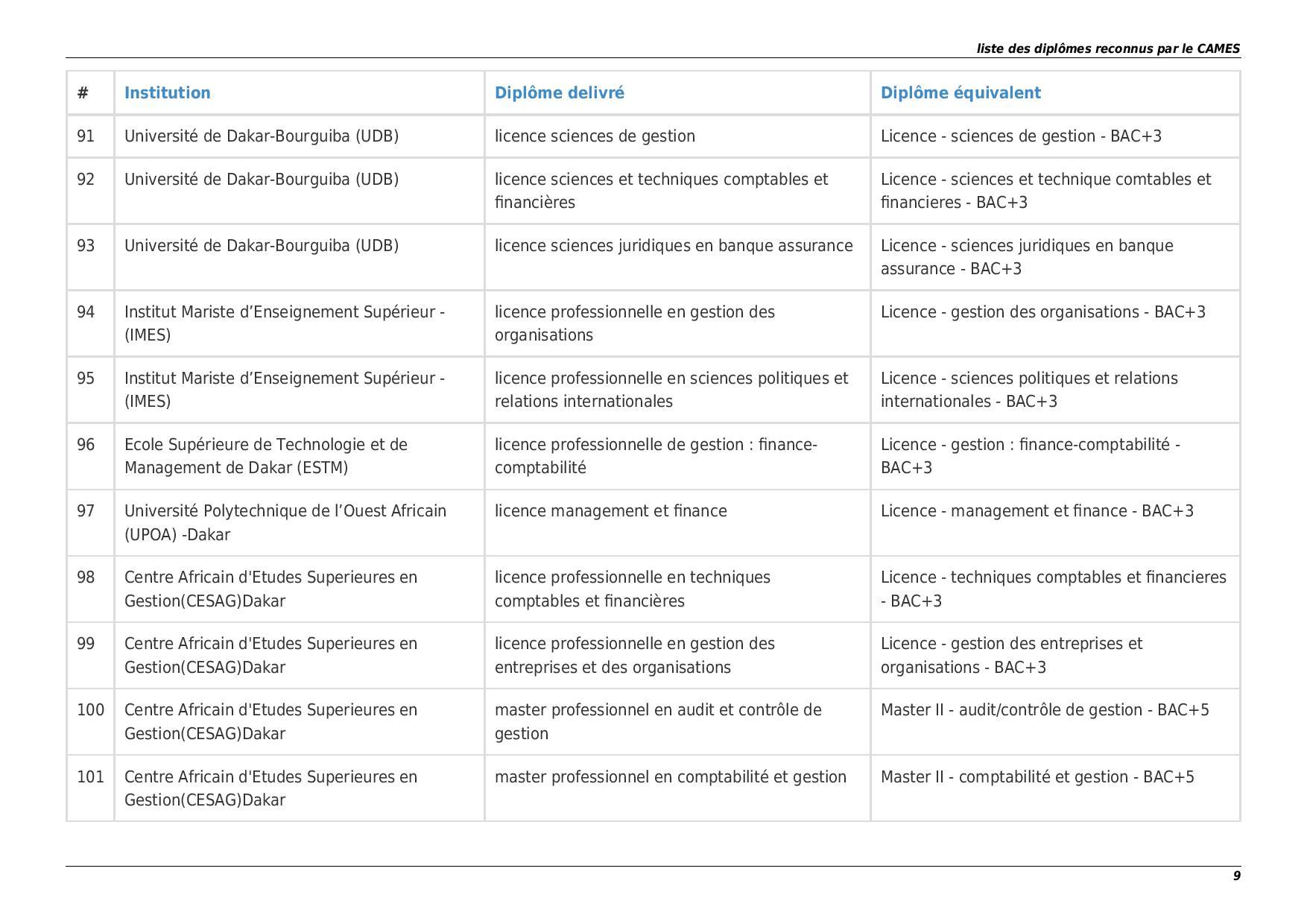La Liste des Ecoles et Diplômes reconnus par le Cames