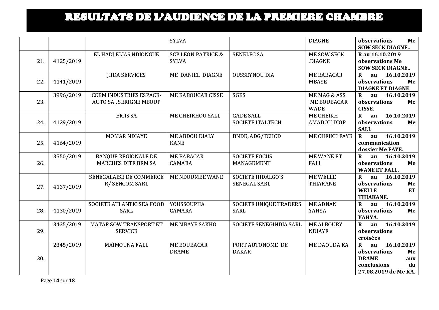 Tribunal de Commerce de Dakar/Première Chambre  : Voici les résultats de l'audience du 09 octobre 2019