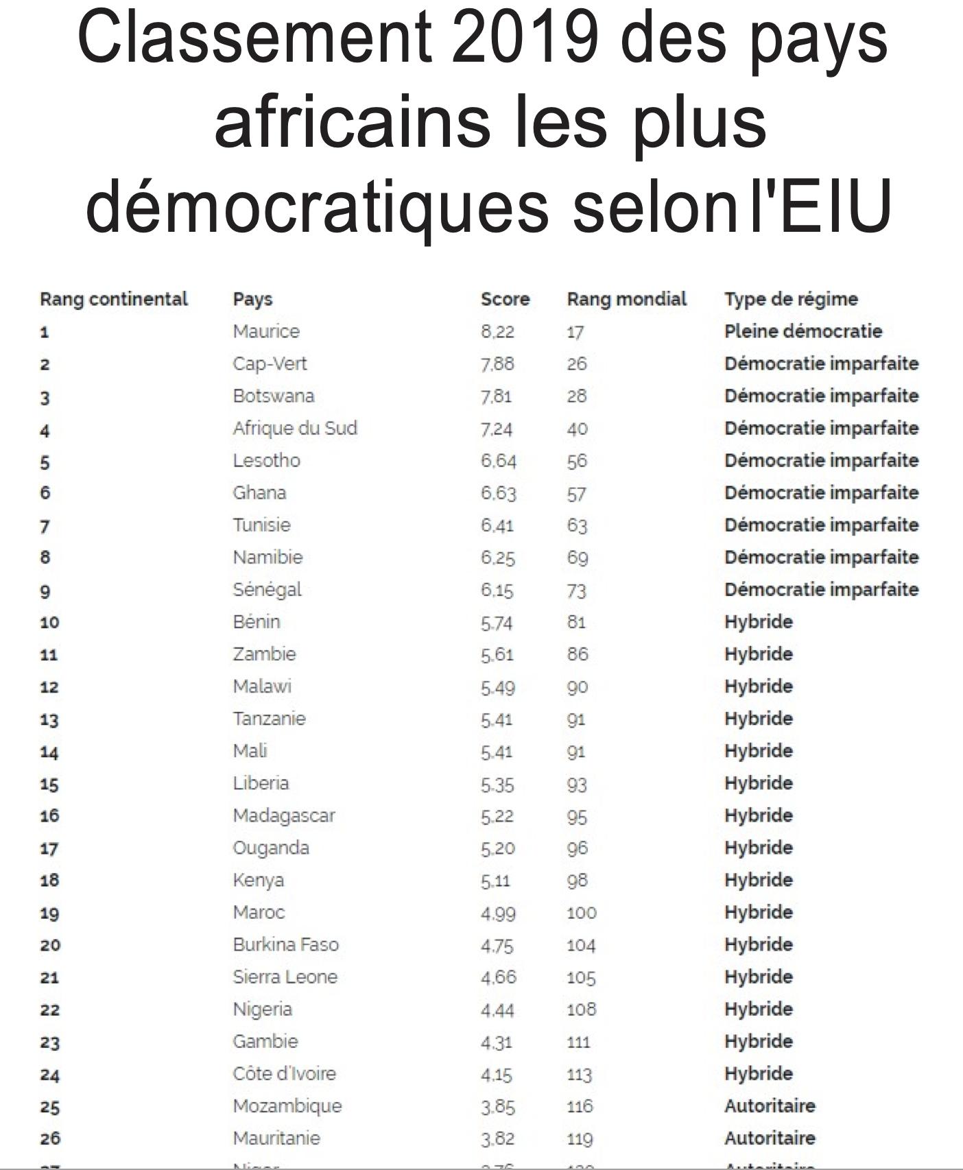 2019 : Le Sénégal est la 9ème démocratie africaine selon l'EIU