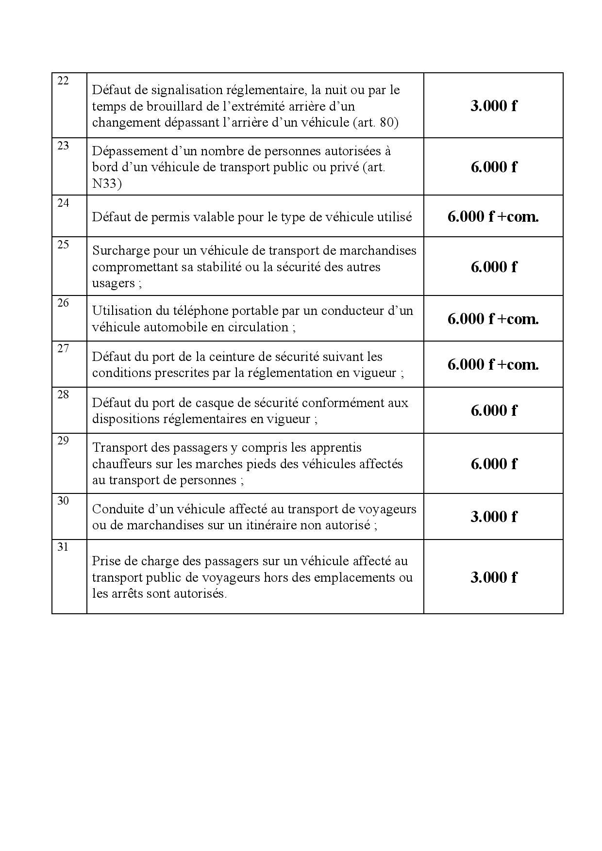 Circulation routière / Le tarif des contraventions : Le fameux reçu des 12.000 FCfa imposé aux chauffeurs, une arnaque ?