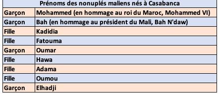 Baptême des 9 bébés maliens nés à Casablanca, découvrez leurs prénoms