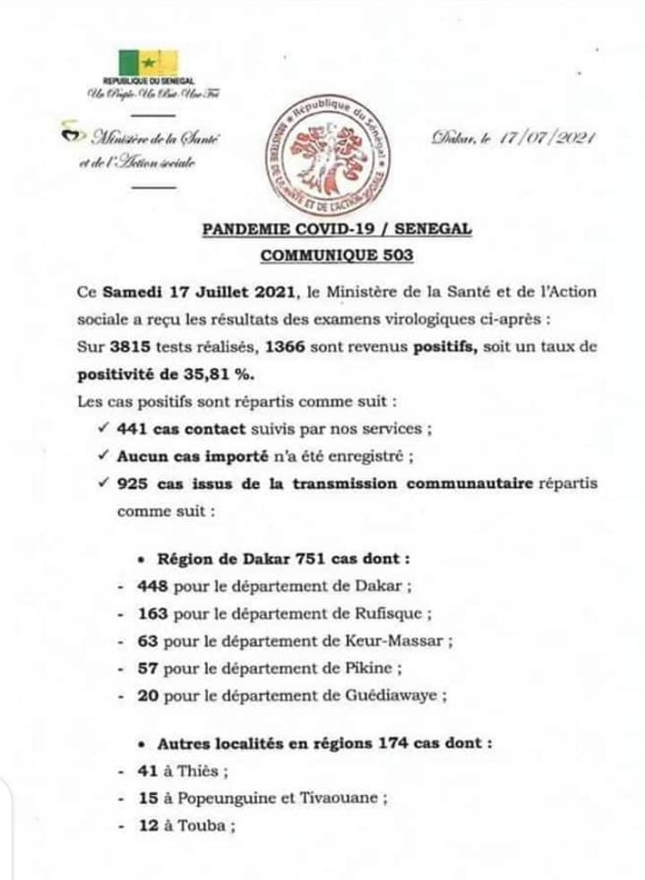 Covid-19: 1366 cas dont 925 communautaires,1214 décès, 29 malades en réanimation