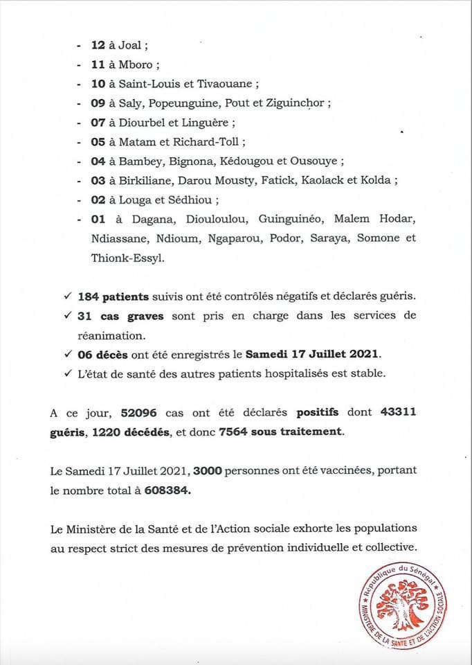 Covid-19: 06 décès, 31 en réanimation, 1722 cas positifs (record)