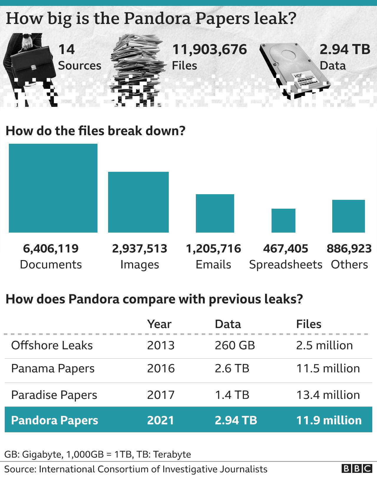 Liste des personnes citées dans les Pandora Papers.