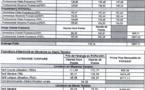SENELEC : Baisse de 10% des tarifs d'électricité applicable à compter du 1er février 2017