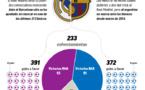 Le Clasico en quelques chiffres, les statistiques affolantes !