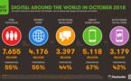 Internet : nous sommes 4,2 milliards d'internautes dans le monde