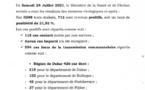 Covid-19: 712 nouveaux cas, 275 patients guéris, 56 cas graves, 5 décès