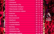 Premier League 14ème journée : Après un week-end palpitant, Chelsea, toujours leader