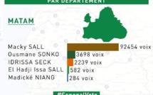 Matam : Macky Sall fait 100% dans un bureau de vote