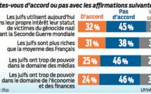 Polémique après un sondage du Parisien sur les préjugés antisémites